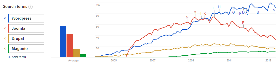 Google Trends: CMS comparison