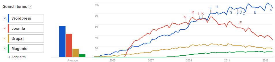 Google Trends: CMS comparison